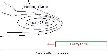 Cavalry in Reconnaissance